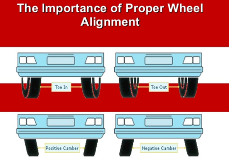 Importance of wheel alignment